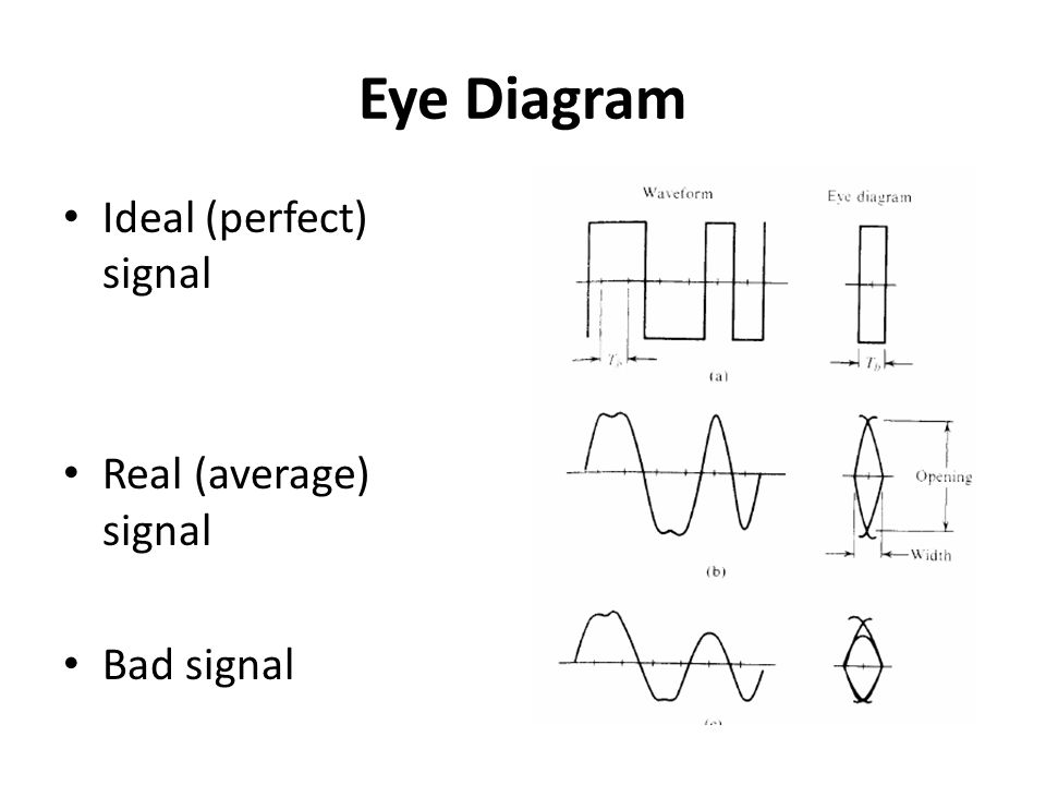 Eye Diagram Ideal (perfect) signal Real (average) signal Bad signal