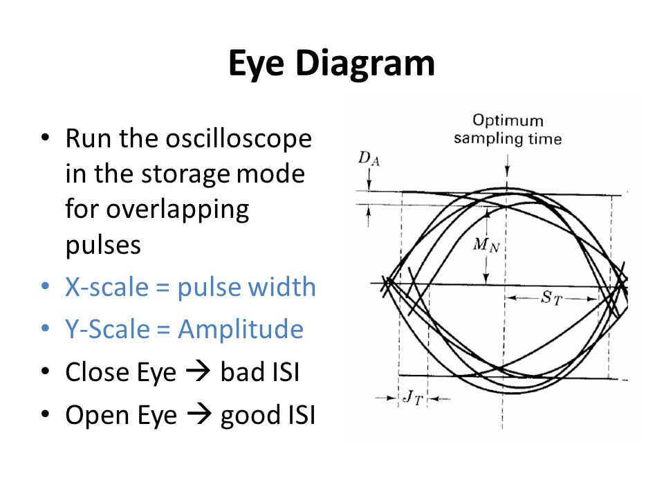 Eye Diagram Run the oscilloscope in the storage mode for overlapping pulses. X-scale = pulse width.