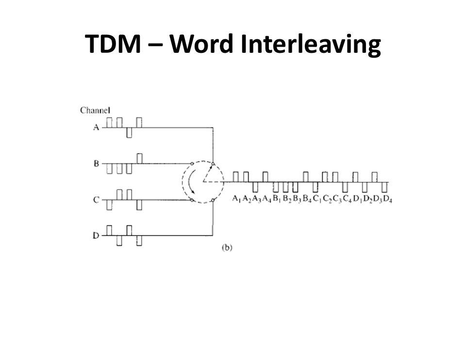 TDM – Word Interleaving