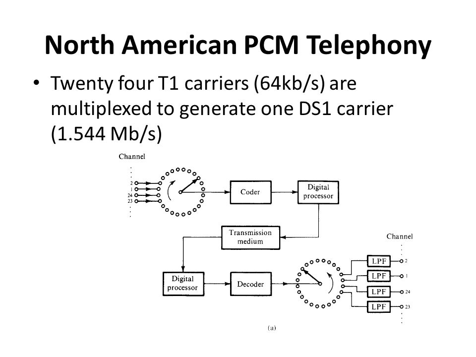 North American PCM Telephony