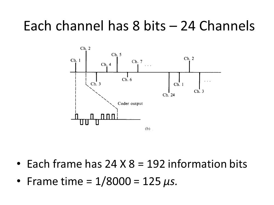 Each channel has 8 bits – 24 Channels