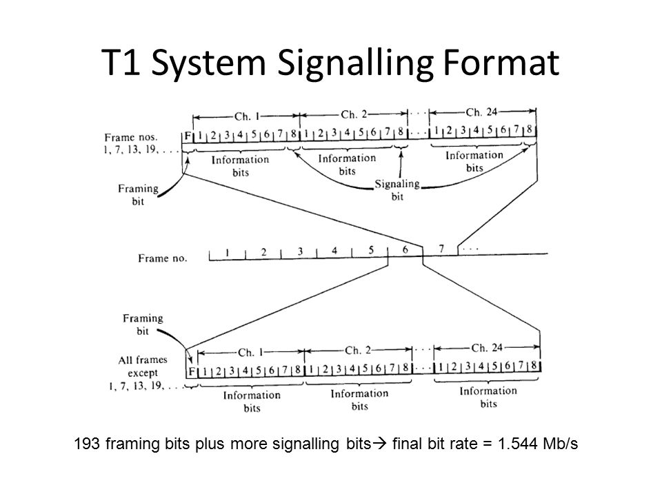 T1 System Signalling Format