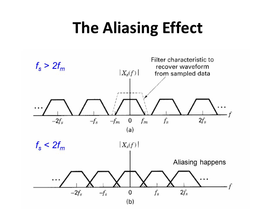 The Aliasing Effect fs > 2fm fs < 2fm Aliasing happens