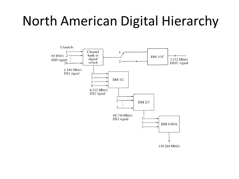North American Digital Hierarchy