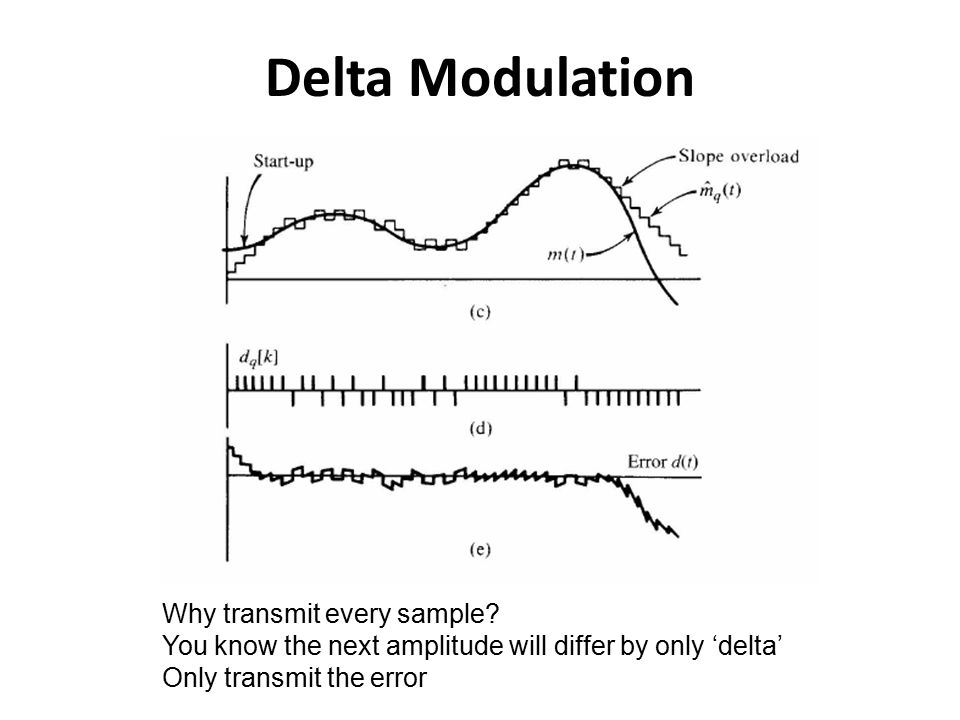 Delta Modulation Why transmit every sample