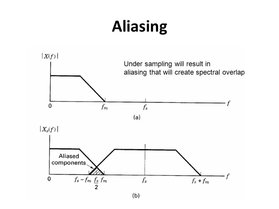 Aliasing Under sampling will result in