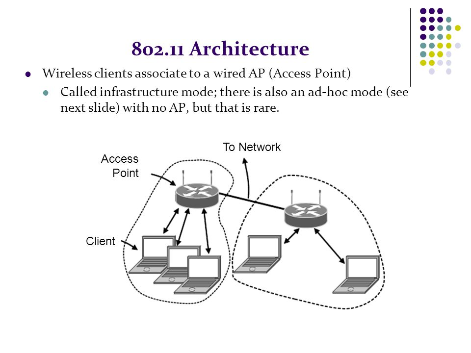 802.11 Architecture Wireless clients associate to a wired AP (Access Point)