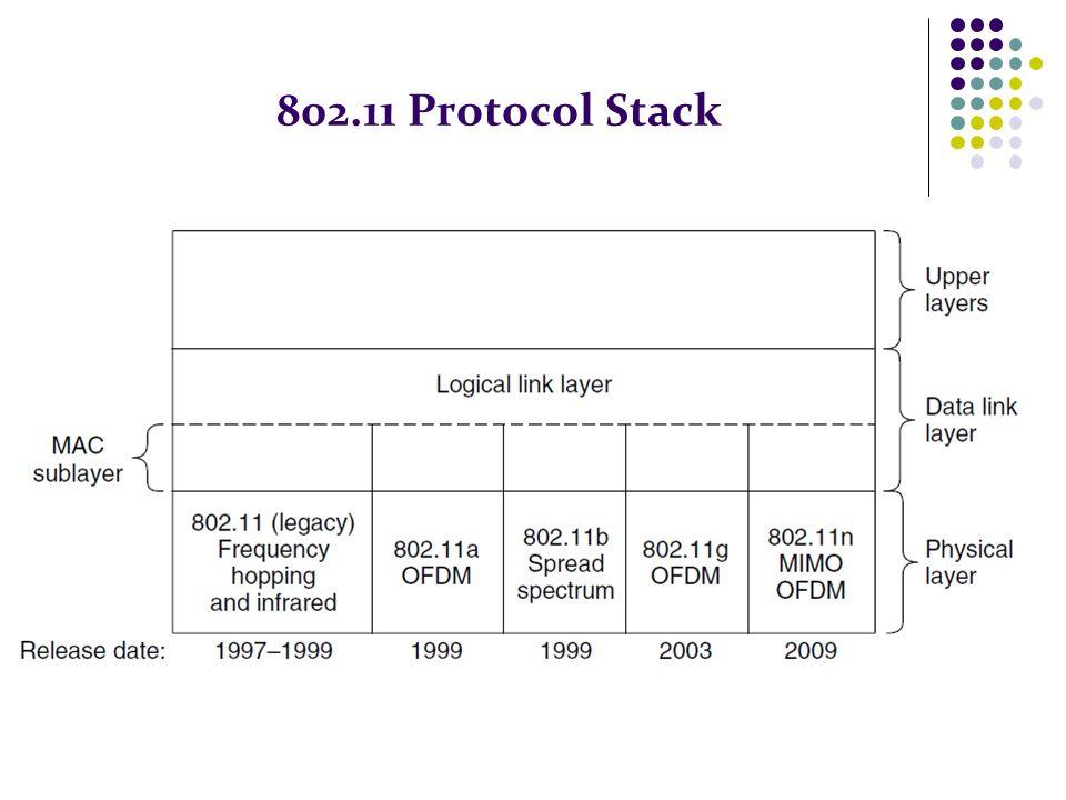 802.11 Protocol Stack