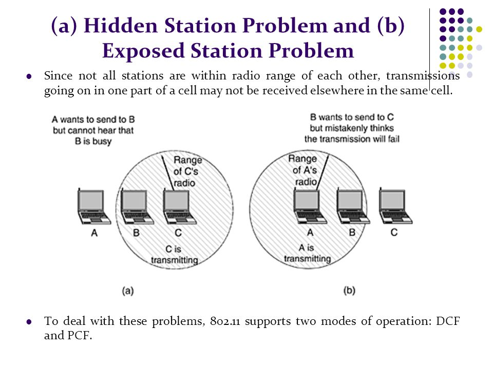 (a) Hidden Station Problem and (b) Exposed Station Problem