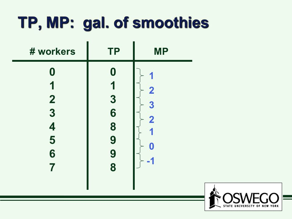 TP, MP: gal. of smoothies 1 2 3 4 5 6 7 1 3 6 8 9 # workers TP MP 1 2