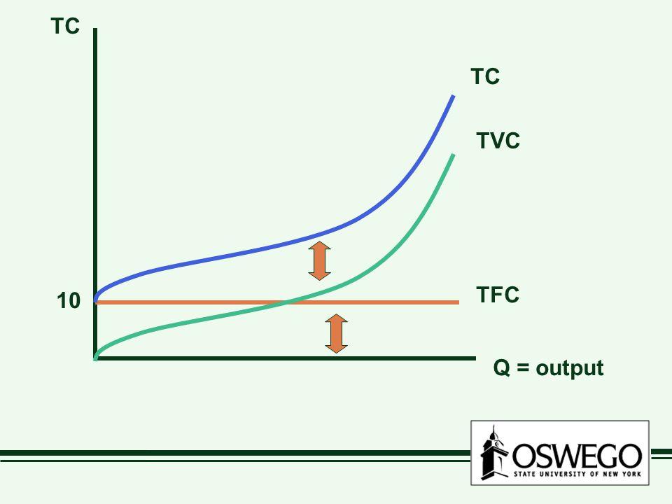 Q = output TC TC TVC TFC 10