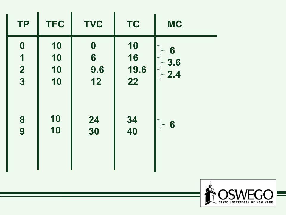 TP TFC. TVC. TC. MC. 0 10 0 10. 6. 1 10 6 16.