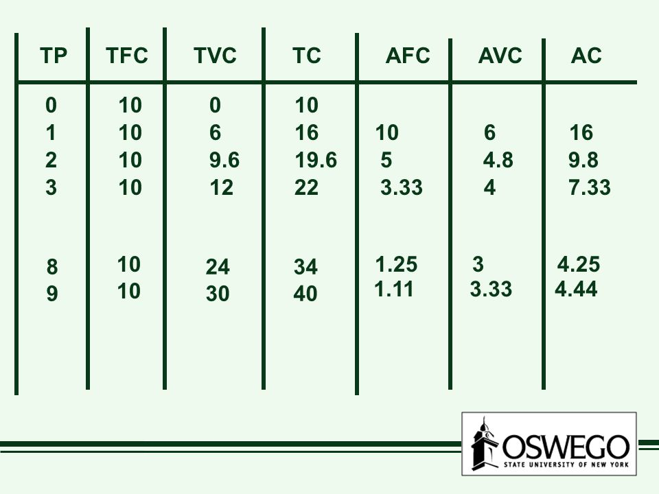 TP TFC. TVC. TC. AFC AVC AC. 0 10 0 10. 1 10 6 16.