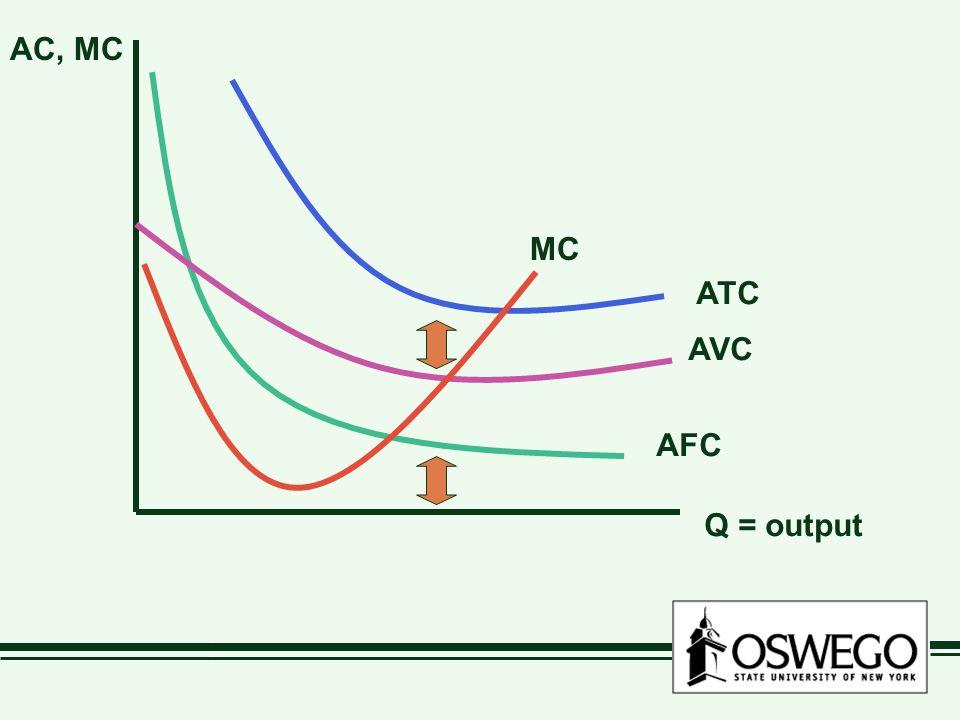 Q = output AC, MC AFC ATC AVC MC