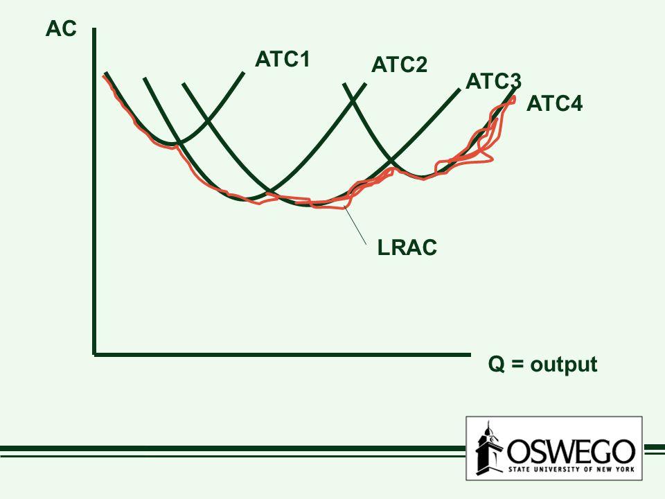 Q = output AC ATC1 ATC2 ATC3 ATC4 LRAC