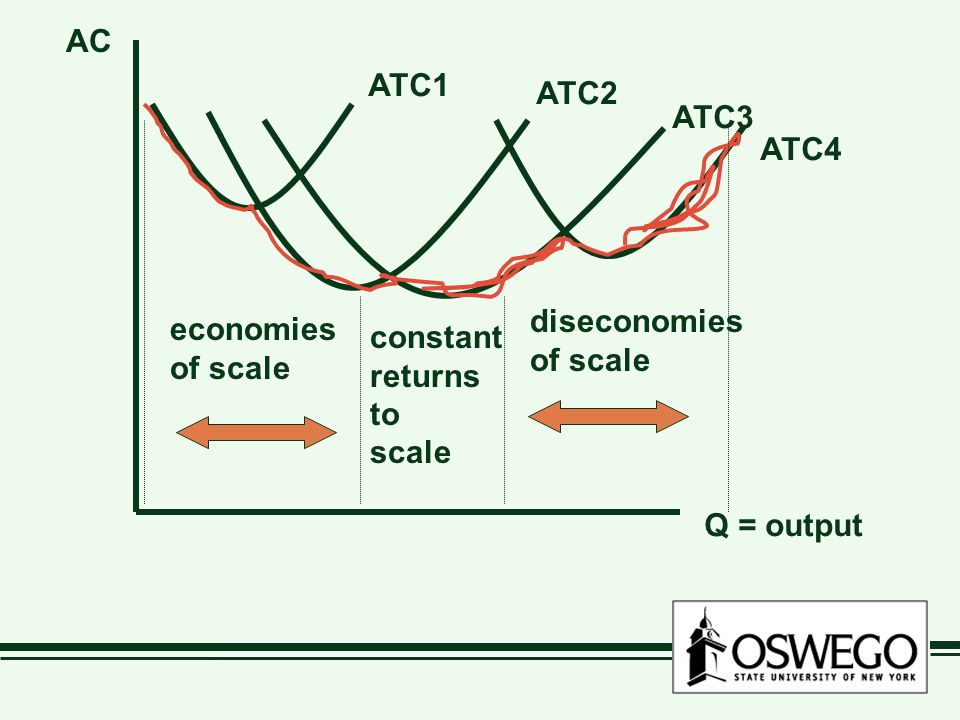 Q = output AC. ATC1. ATC2. ATC3. ATC4. diseconomies. of scale. economies. of scale. constant.