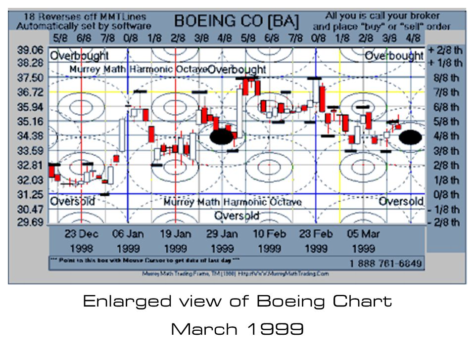 Enlarged view of Boeing Chart
