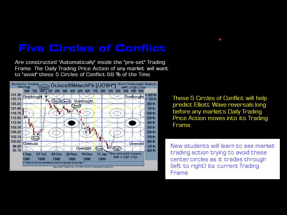 Five Circles of Conflict