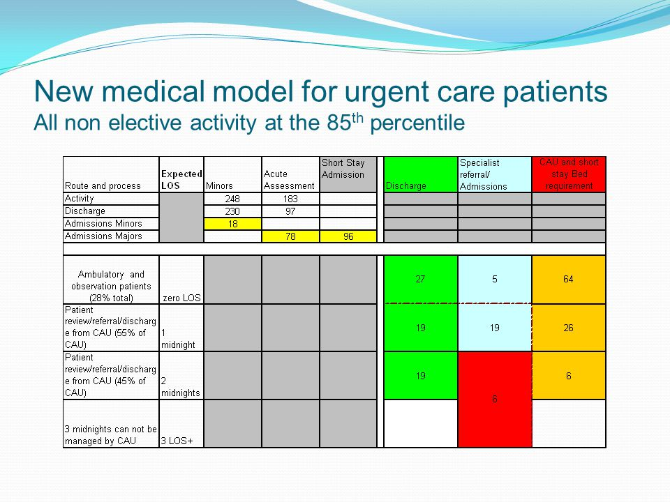New medical model for urgent care patients All non elective activity at the 85th percentile