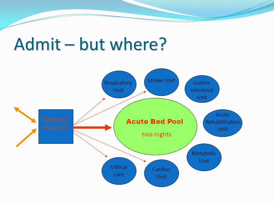 Admit – but where Decision to admit Acute Bed Pool two nights
