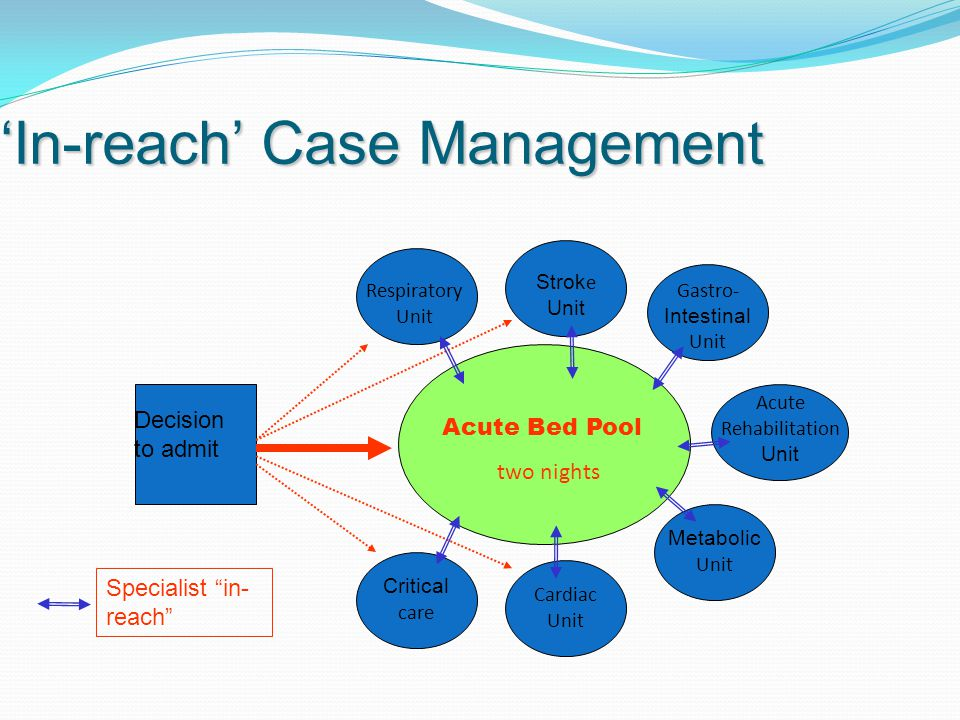 'In-reach' Case Management