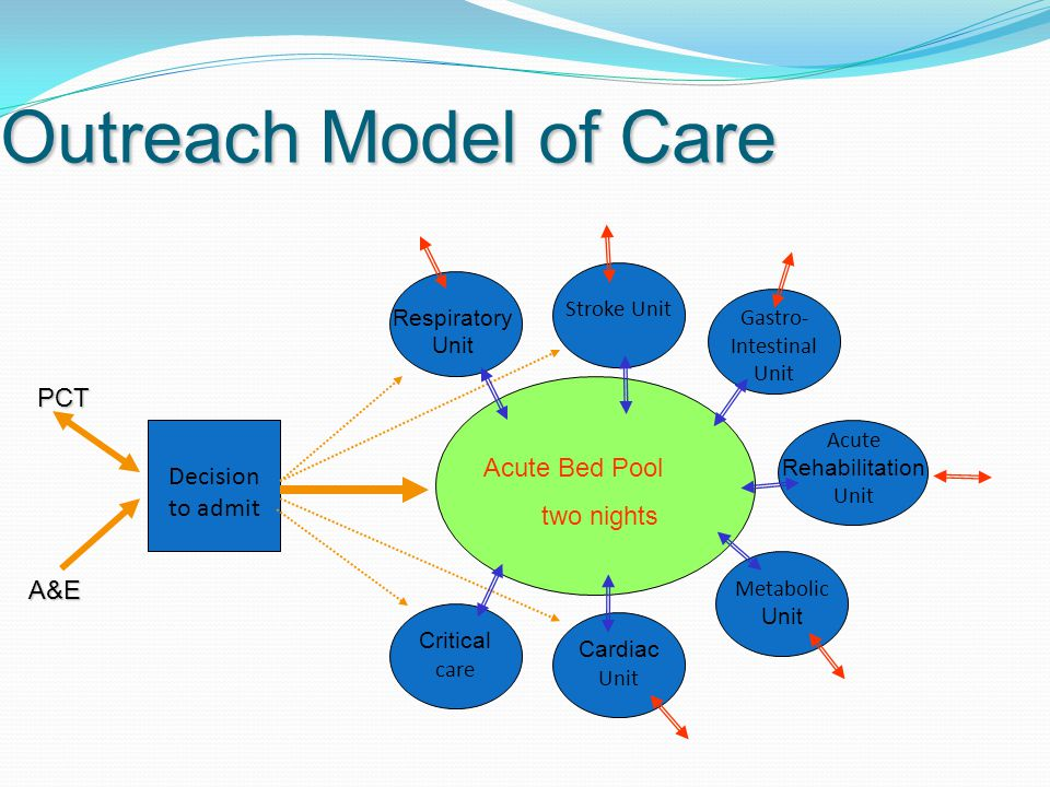 Outreach Model of Care PCT Acute Bed Pool Decision to admit two nights