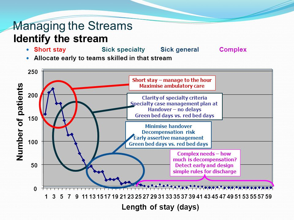 Managing the Streams Identify the stream Number of patients