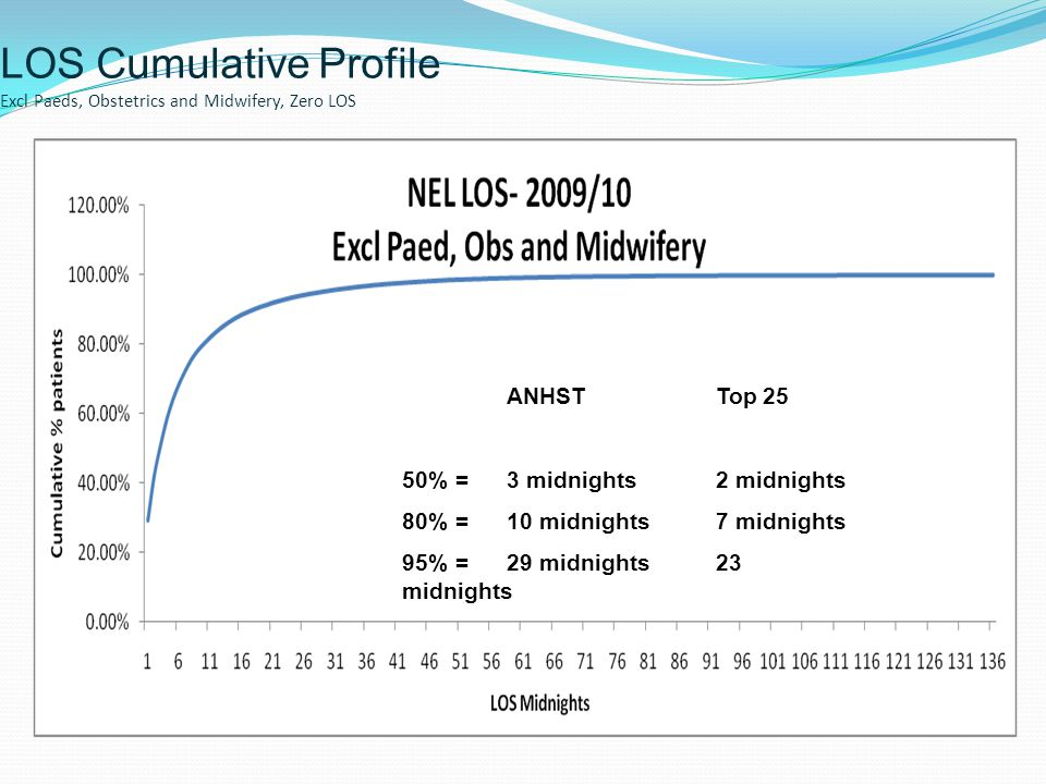 LOS Cumulative Profile Excl Paeds, Obstetrics and Midwifery, Zero LOS