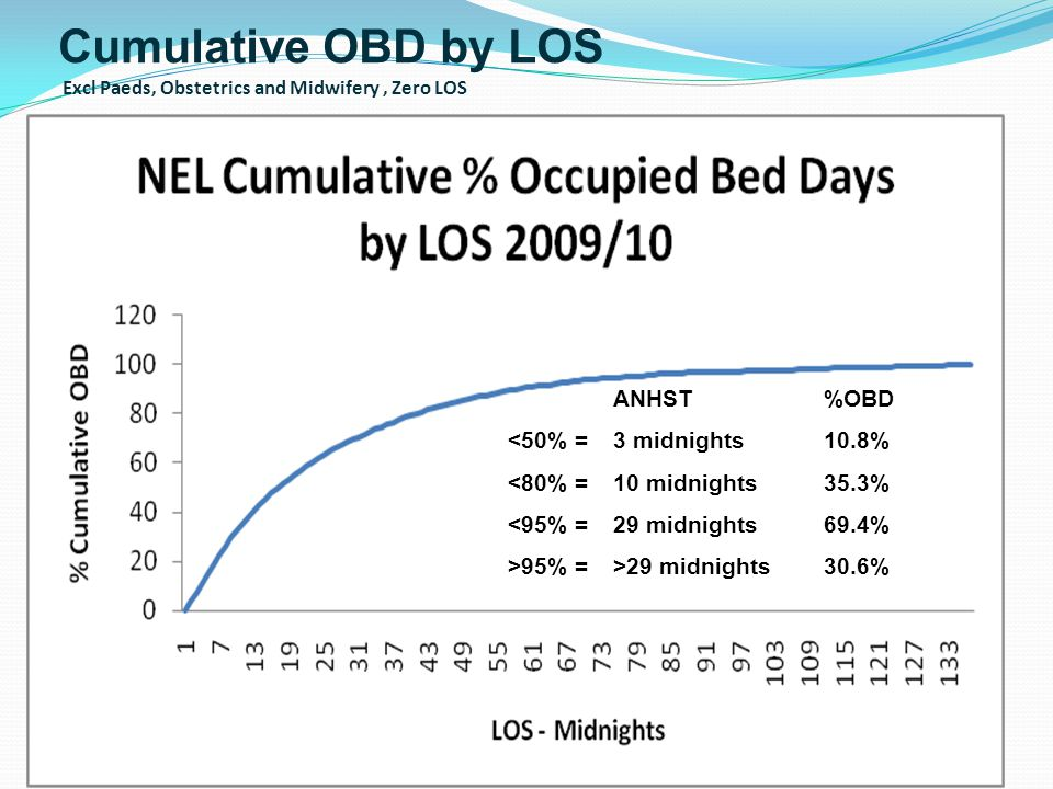 Cumulative OBD by LOS Excl Paeds, Obstetrics and Midwifery , Zero LOS