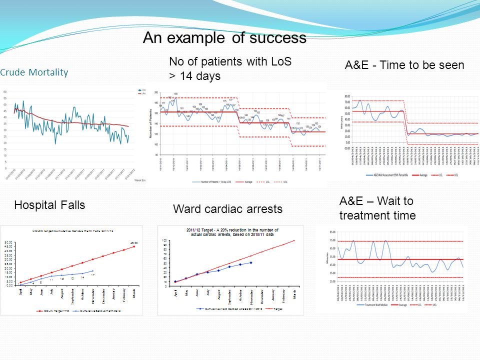 An example of success No of patients with LoS > 14 days