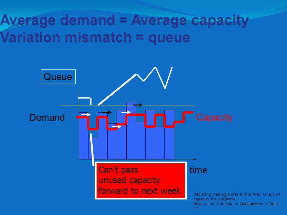 Average demand = Average capacity Variation mismatch = queue