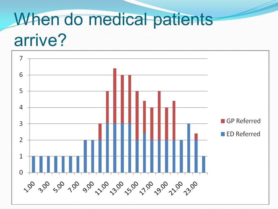 When do medical patients arrive