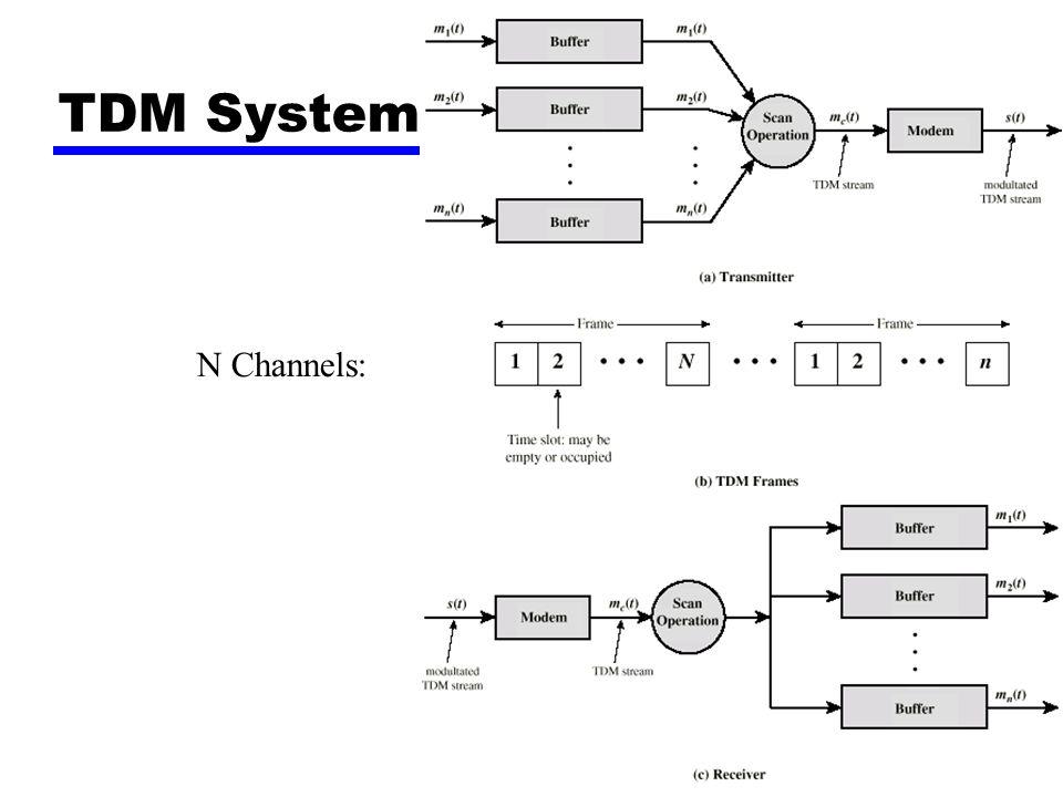 TDM System N Channels: