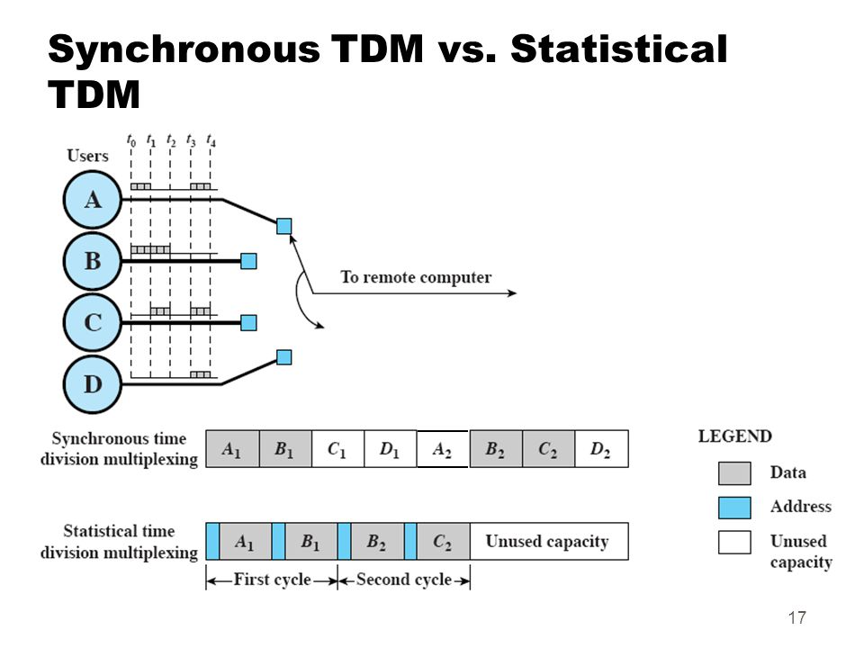 Synchronous TDM vs. Statistical TDM
