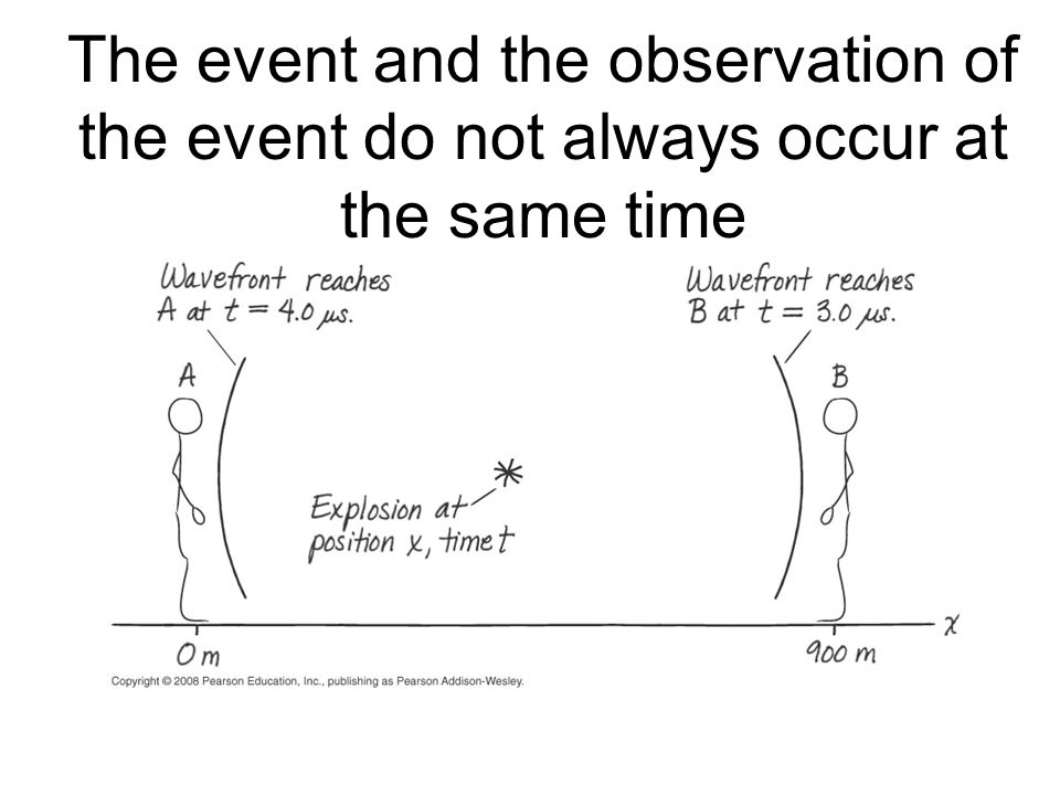 The event and the observation of the event do not always occur at the same time