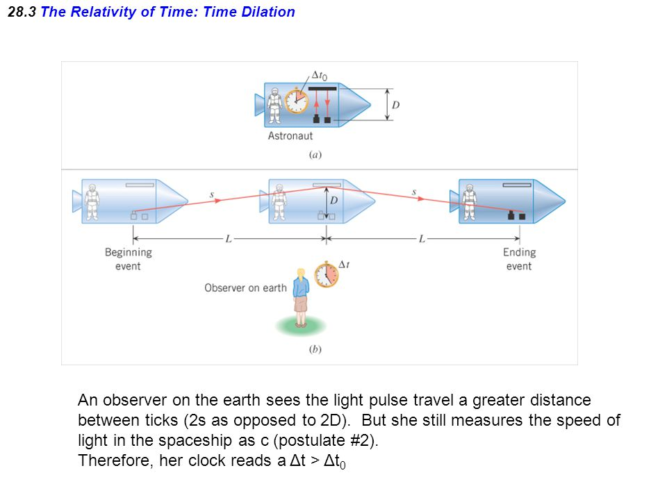 28.3 The Relativity of Time: Time Dilation