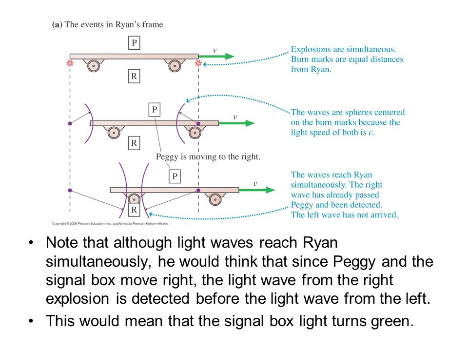 Note that although light waves reach Ryan simultaneously, he would think that since Peggy and the signal box move right, the light wave from the right explosion is detected before the light wave from the left.