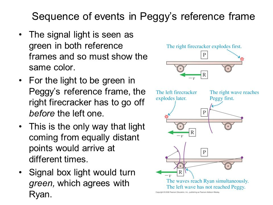 Sequence of events in Peggy's reference frame