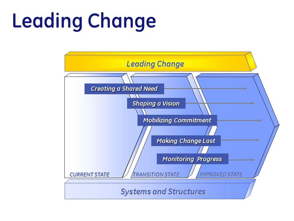 GE Change Acceleration Process
