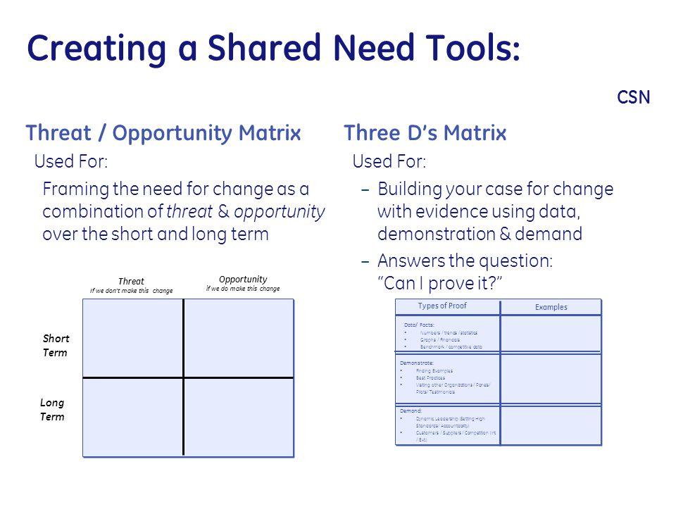 Creating a Shared Need Tools: CSN