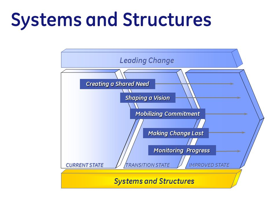 Systems and Structures