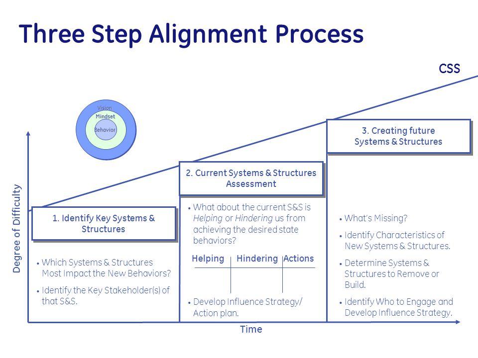 Three Step Alignment Process CSS
