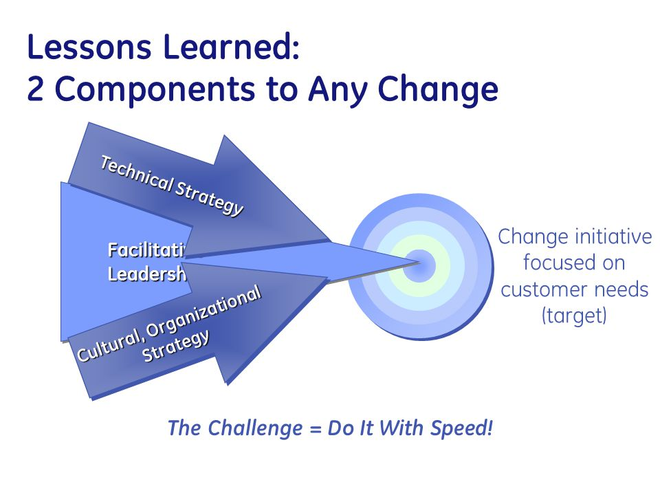 Lessons Learned: 2 Components to Any Change