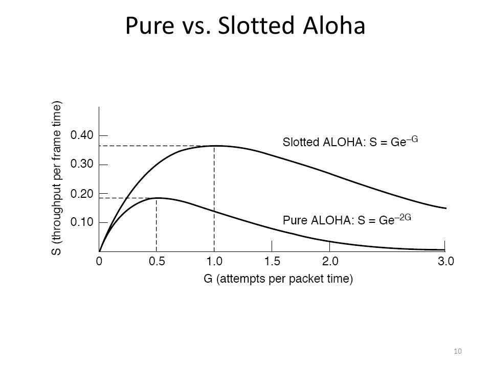 Pure vs. Slotted Aloha