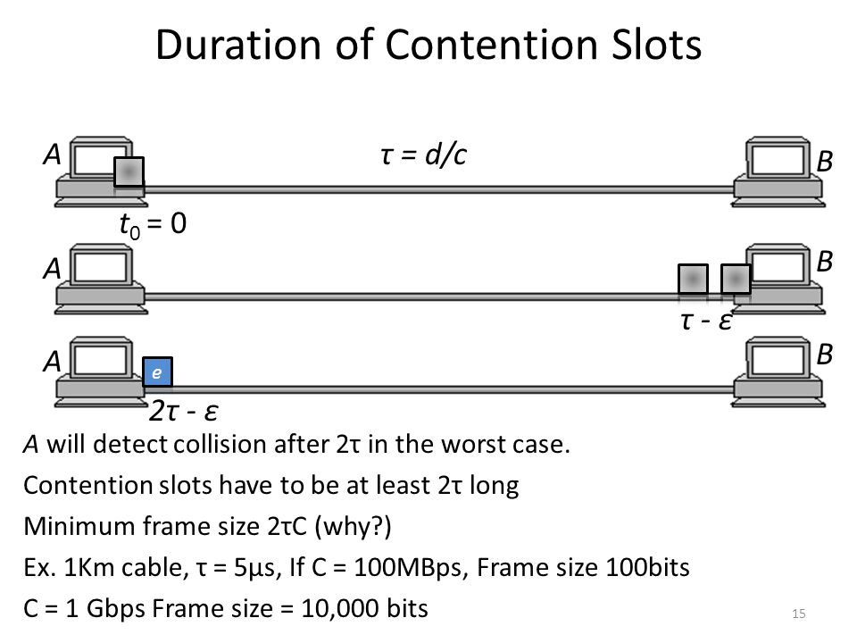 Duration of Contention Slots