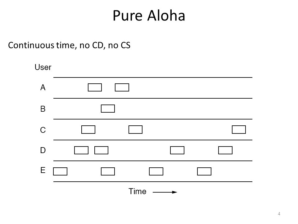 Pure Aloha Continuous time, no CD, no CS