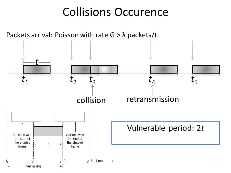 Collisions Occurence t t1 t2 t3 t4 t5 retransmission collision