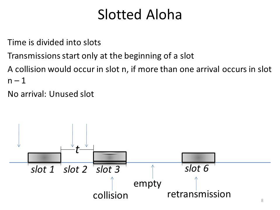 Slotted Aloha t slot 1 slot 2 slot 3 slot 6 empty collision