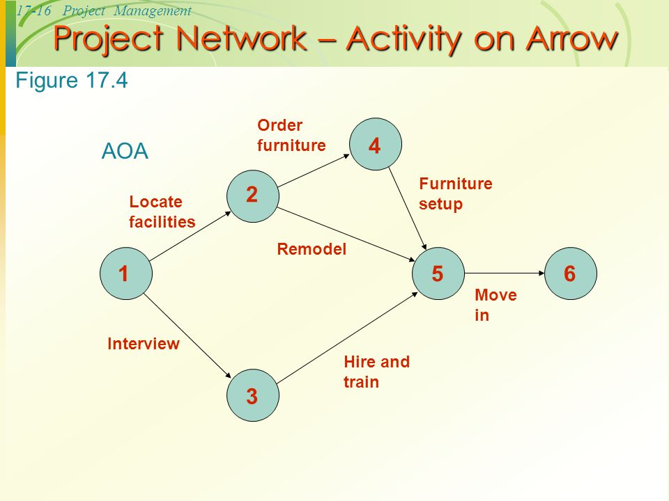 Project Network – Activity on Arrow