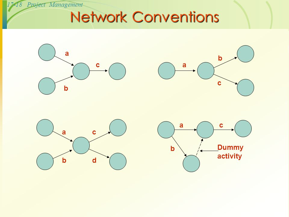 Network Conventions a b c d Dummy activity